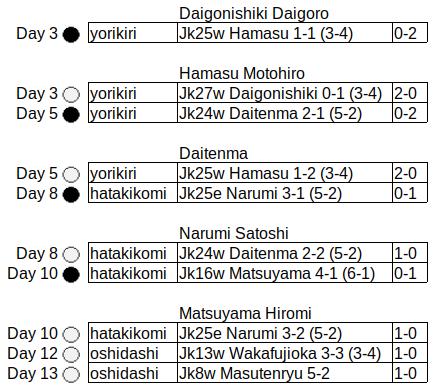 Daigonishiki > Hamasu > Daitenma > Narumi > Matsuyama